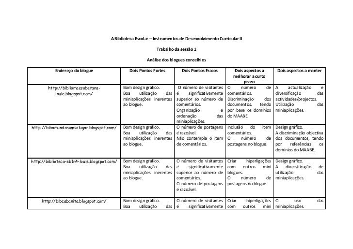 A Biblioteca Escolar – Instrumentos de Desenvolvimento Curricular II                                                      ...