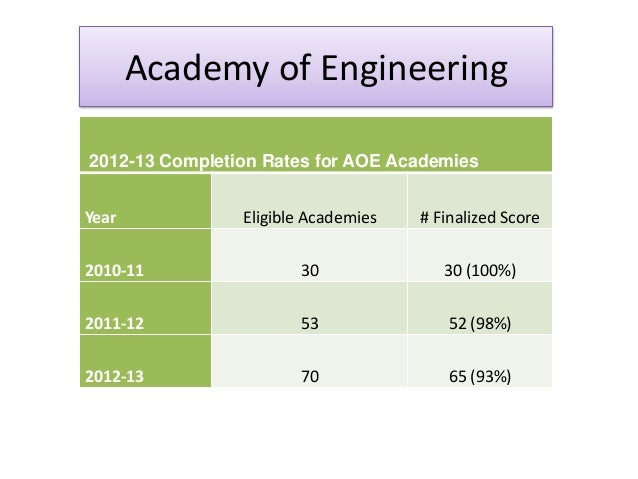 Academy of Engineering 2012-13 Completion Rates for AOE Academies Year Eligible Academies # Finalized Score 2010-11 30 30 ...