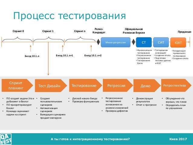 Киев 2017А ты готов к интеграционному тестированию? Процесс тестирования Релиз- Кандидат Официальная Релизная ВерсияСпринт...