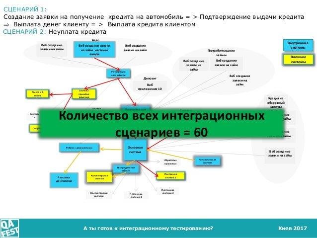 Киев 2017А ты готов к интеграционному тестированию? Веб создание заявки на займ Веб создание заявки на займ Система принят...