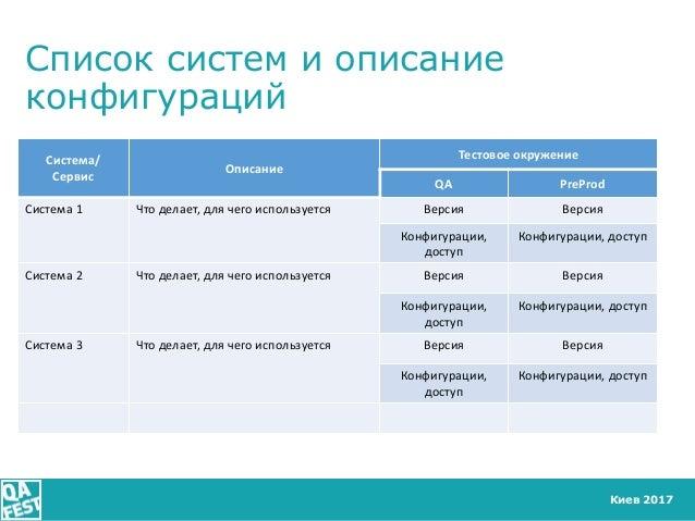 Киев 2017 Список систем и описание конфигураций Система/ Сервис Описание Тестовое окружение QA PreProd Система 1 Что делае...