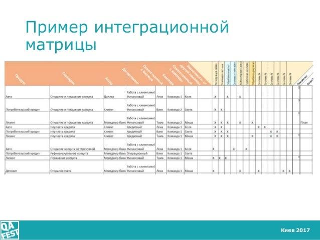 Киев 2017 Пример интеграционной матрицы