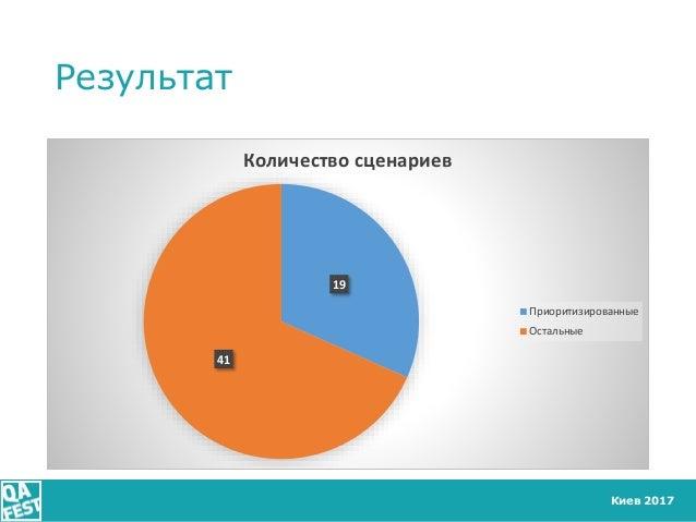 Киев 2017 Результат 19 41 Количество сценариев Приоритизированные Остальные