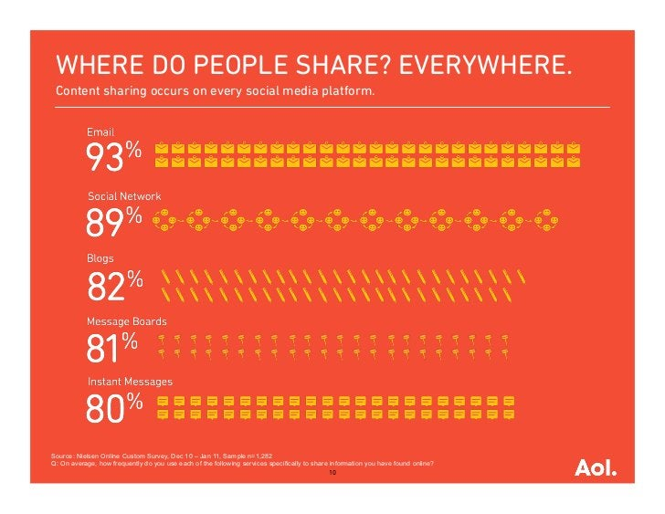 WHERE DO PEOPLE SHARE? EVERYWHERE. Content sharing occurs on every social media platform.Source: Nielsen Online Custom Sur...
