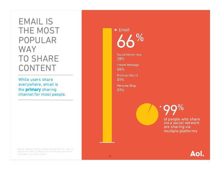 EMAIL ISTHE MOSTPOPULARWAYTO SHARECONTENTWhile users shareeverywhere, email isthe primary sharingchannel for most people. ...