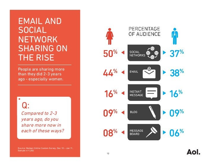 EMAIL ANDSOCIALNETWORKSHARING ONTHE RISEPeople are sharing morethan they did 2-3 yearsago - especially women.   Q:   Compa...