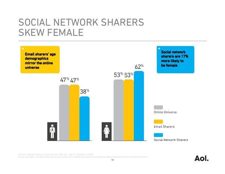 SOCIAL NETWORK SHARERSSKEW FEMALE                                                                                         ...