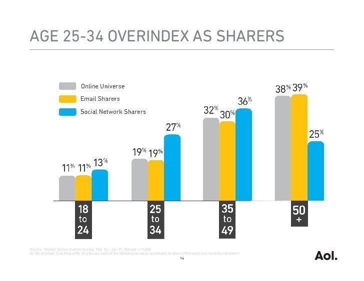AGE 25-34 OVERINDEX AS SHARERSSource: Nielsen Online Custom Survey, Dec 10 – Jan 11, Sample n=1,282Q: On average, how freq...
