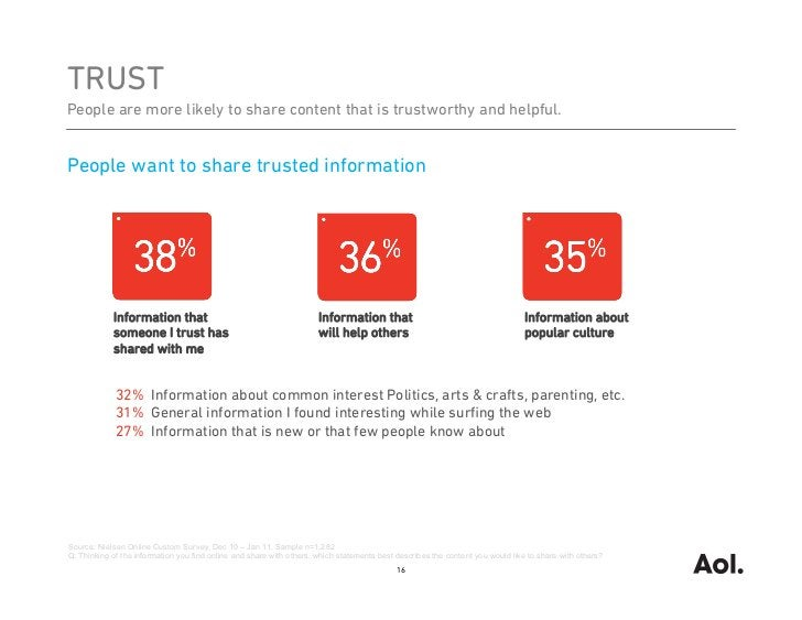 TRUSTPeople are more likely to share content that is trustworthy and helpful.People want to share trusted information     ...