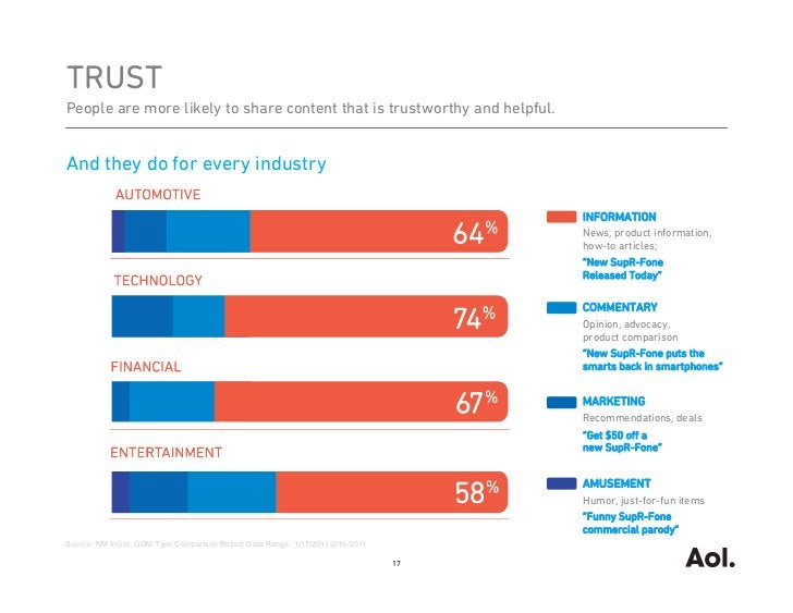 TRUSTPeople are more likely to share content that is trustworthy and helpful.And they do for every industry               ...