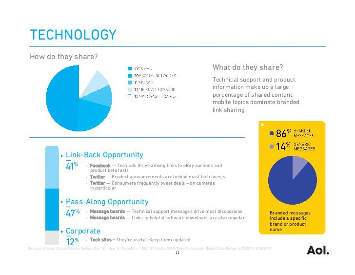 TECHNOLOGYHow do they share?                                                                                              ...