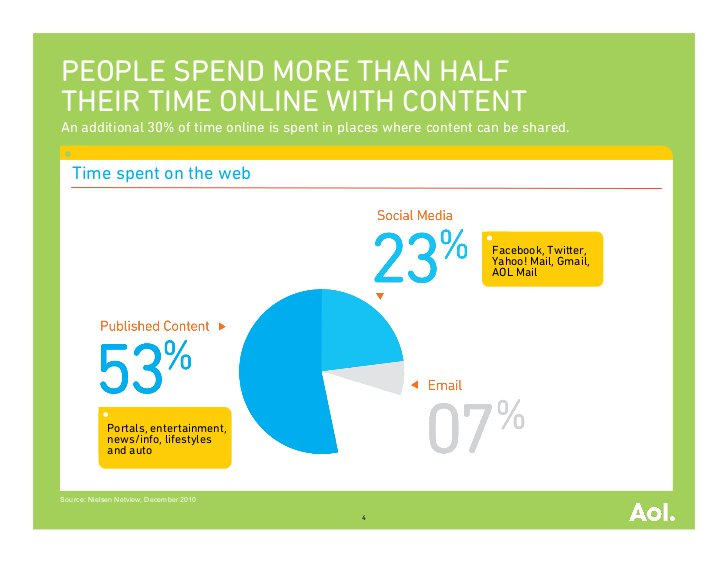 PEOPLE SPEND MORE THAN HALFTHEIR TIME ONLINE WITH CONTENTAn additional 30% of time online is spent in places where content...