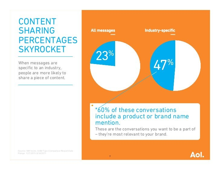 CONTENTSHARING                                              All messages               Industry-specificPERCENTAGESSKYROCKE...