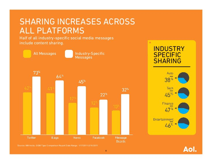 SHARING INCREASES ACROSS ALL PLATFORMS Half of all industry-specific social media messages include content sharing.        ...
