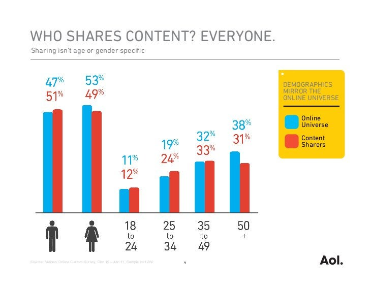 WHO SHARES CONTENT? EVERYONE.Sharing isn't age or gender specific                                                          ...