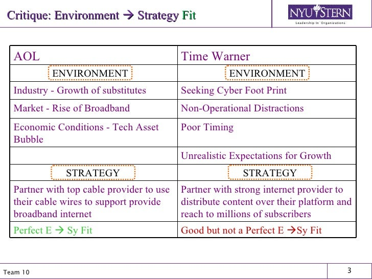 Critique: Environment    Strategy   Fit ENVIRONMENT ENVIRONMENT STRATEGY STRATEGY AOL Time Warner Industry - Growth of su...