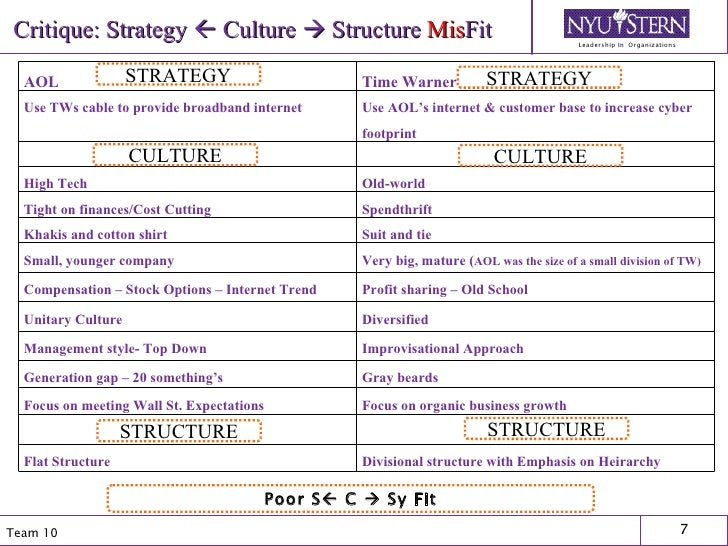 Critique: Strategy    Culture    Structure   Mis Fit STRATEGY STRATEGY CULTURE STRUCTURE Poor S   C    Sy Fit CULTURE ...