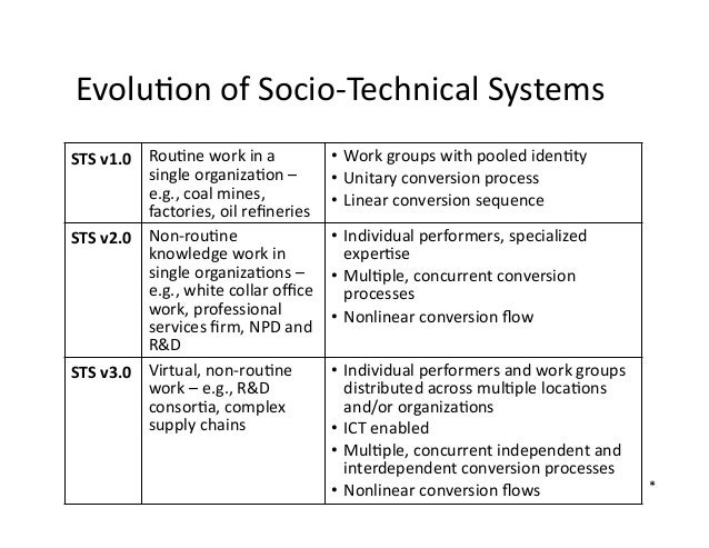 philosophy of socio technical systems The sociotechnical systems (sts) theory identifies ways employers can increase worker happiness and productivity find out how much you know about.
