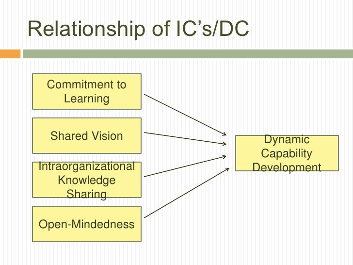 Relationship of IC's/DC  Commitment to    Learning   Shared Vision            Dynamic                           Capability...