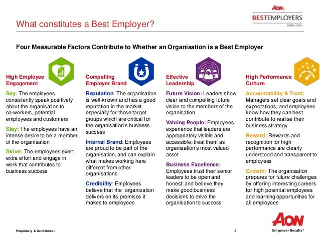 Best Employers 2.0 Korea 2013 Study - Health | Aon