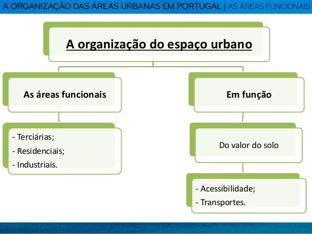 A organização das áreas urbanas em Portugal: as áreas funcionais - Geografia 11º Ano Slide 2