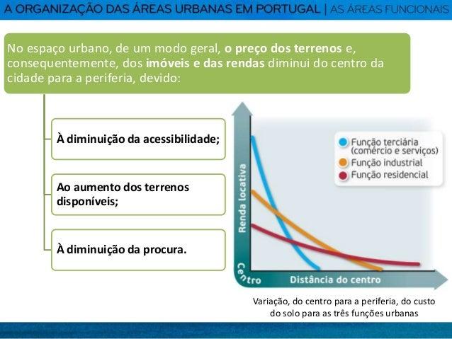 A organização das áreas urbanas em Portugal: as áreas funcionais - Geografia 11º Ano Slide 3