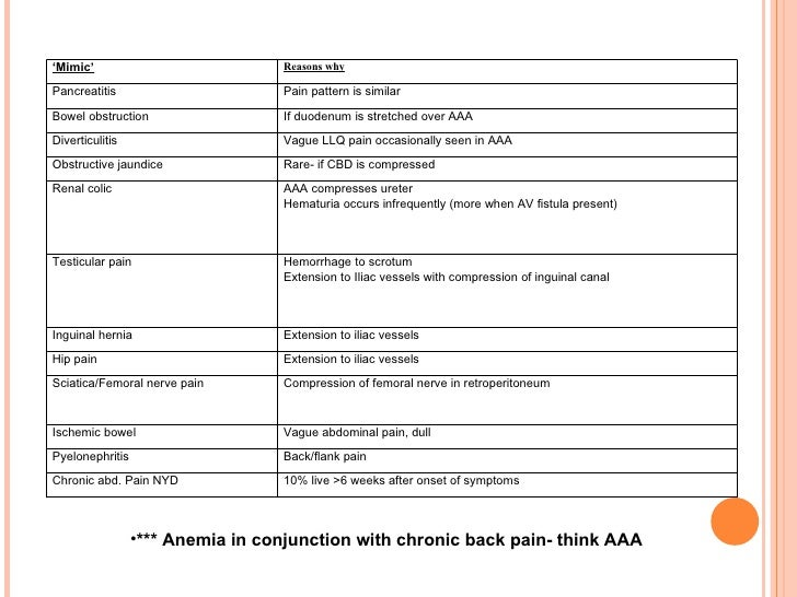 acute diverticulitis essay Published: fri, 14 apr 2017 on thursday night february 25, 2010, dc, a 64 year old female caucasian came to the emergency room complaining of chills, abdominal pain, vomiting x 2days and diarrhea x3days.