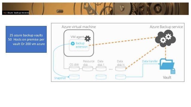 Azure backup recovery drp The business continuity - Eric