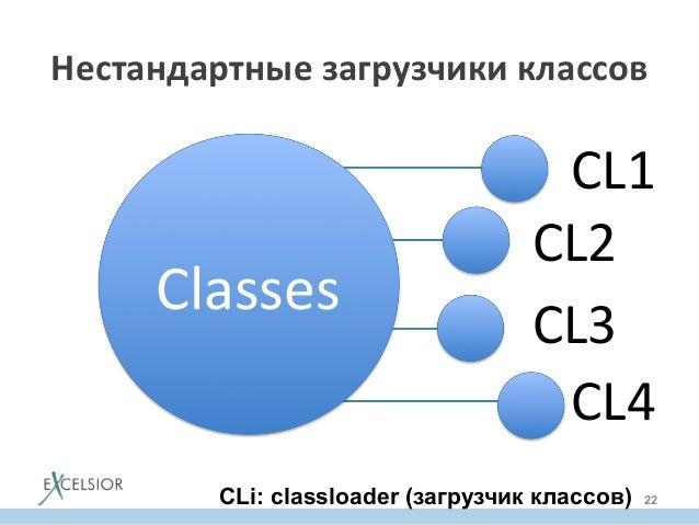 Classes   CL1   CL2   CL3   CL4   Нестандартные  загрузчики  классов   CLi: classloader (загрузчик классов...