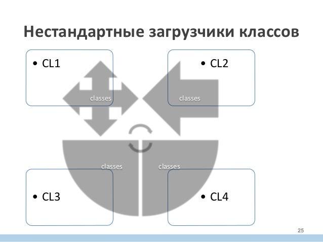 • CL4  • CL3   • CL2  • CL1   classes   classes   classes  classes   Нестандартные  загрузчики  кл...
