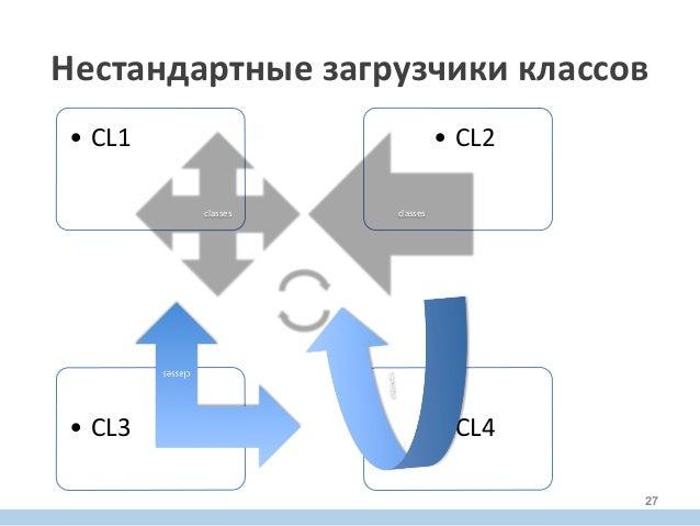 • CL4  • CL3   • CL2  • CL1   classes   classes   Нестандартные  загрузчики  классов   27
