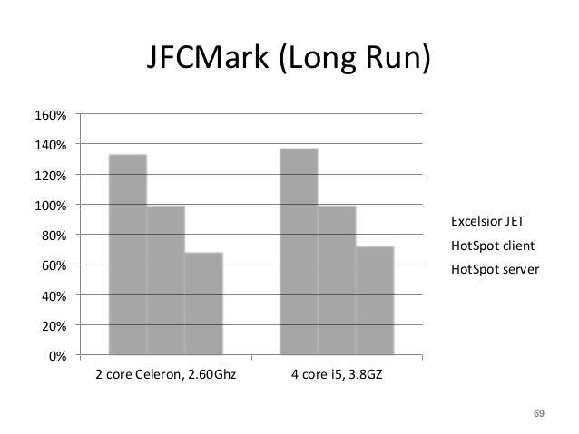 JFCMark  (Long  Run)   0%   20%   40%   60%   80%   100%   120%   140%   160%   2  core  Celer...