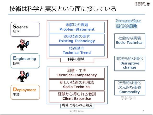 技術は科学と実装という⾯に接している © IBM Japan 7 Engineering 技術 Science 科学 Deployment 実装 ⾮次元的な進化 Disruptive change 次元的な進化 次元的な価値 Commodity...