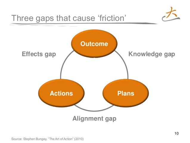 10 Three gaps that cause 'friction' Knowledge gapEffects gap Alignment gap Actions Outcome s Plans Source: Stephen Bungay,...