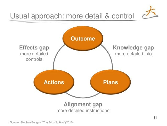 11 Actions Usual approach: more detail & control Outcome s Knowledge gap more detailed info Effects gap more detailed cont...