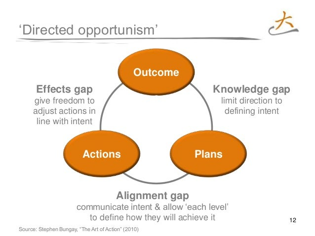 12 Actions 'Directed opportunism' Outcome s Knowledge gap limit direction to defining intent Effects gap give freedom to a...