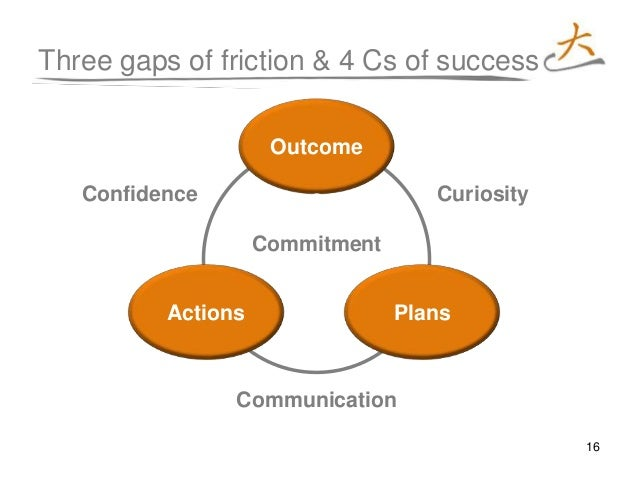 16 Actions Three gaps of friction & 4 Cs of success Outcome s CuriosityConfidence Commitment Communication Plans