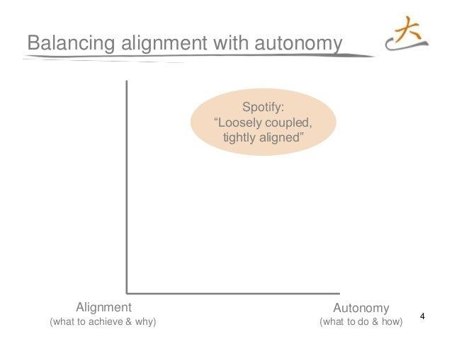 """4 Balancing alignment with autonomy Spotify: """"Loosely coupled, tightly aligned"""" Autonomy (what to do & how) Alignment (wha..."""