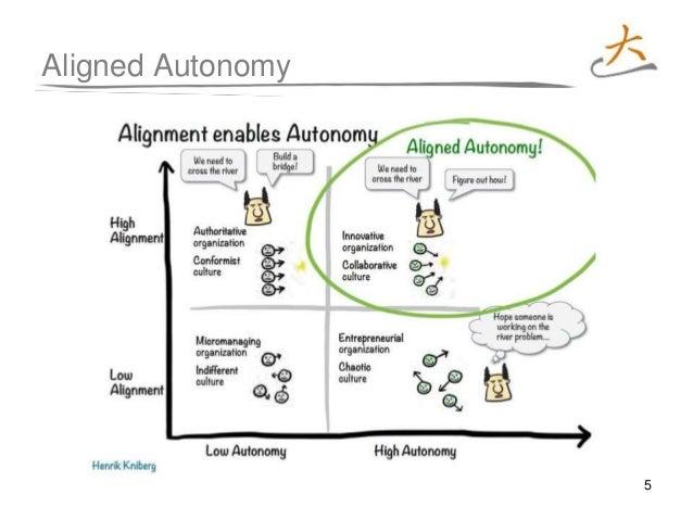 5 Aligned Autonomy