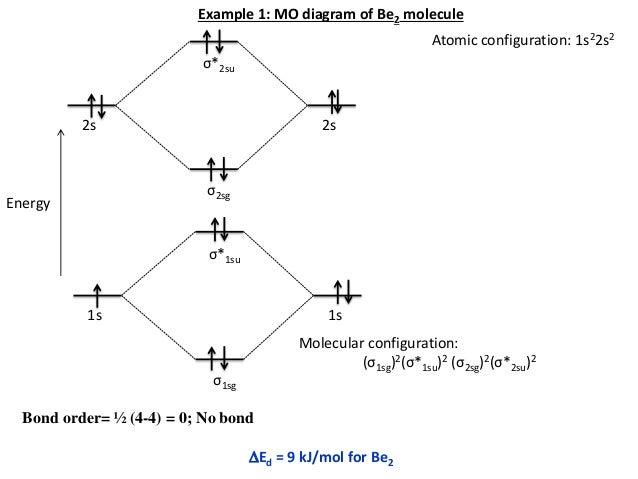 Molecular Orbital Diagram For Li2 Manual Guide