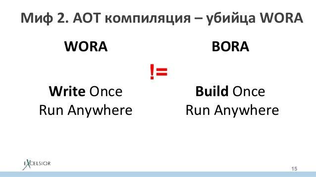 Миф2.AOTкомпиляция–убийцаWORA WORA  WriteOnce RunAnywhere   BORA BuildOnce RunAnywhere 15 !=