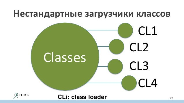 Classes CL1 CL2 CL3 CL4 Нестандартныезагрузчикиклассов 22CLi: class loader