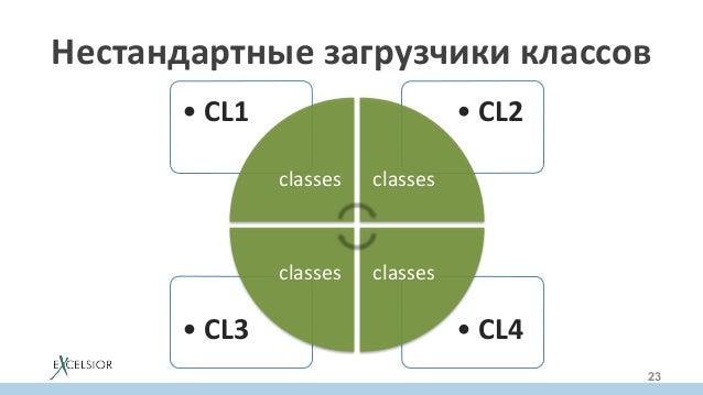 •CL4•CL3 •CL2•CL1 classes classes classesclasses Нестандартныезагрузчикиклассов 23