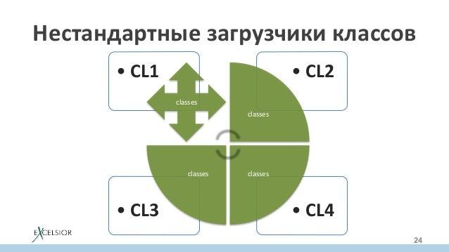 •CL4•CL3 •CL2•CL1 classes classes classesclasses Нестандартныезагрузчикиклассов 24
