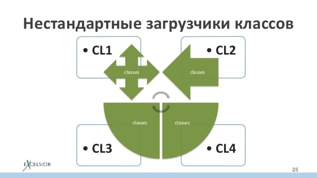 •CL4•CL3 •CL2•CL1 classes classes classesclasses Нестандартныезагрузчикиклассов 25