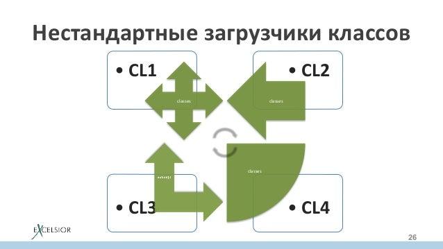 Нестандартныезагрузчикиклассов 26 •CL4•CL3 •CL2•CL1 classes classes classes