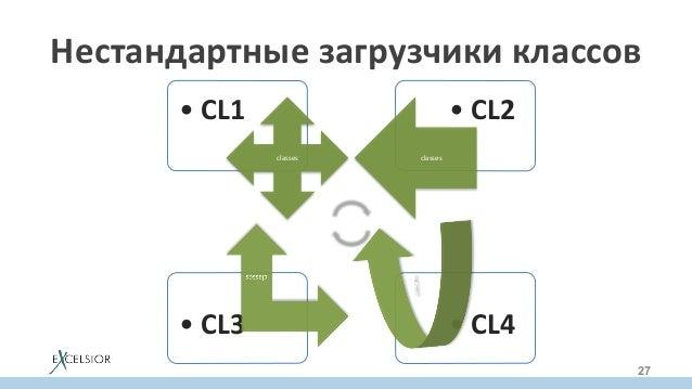 •CL4•CL3 •CL2•CL1 classes classes Нестандартныезагрузчикиклассов 27