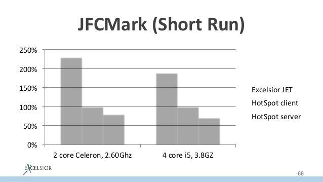 JFCMark(ShortRun) 0% 50% 100% 150% 200% 250% 2coreCeleron,2.60Ghz 4corei5,3.8GZ ExcelsiorJET HotSpotcl...