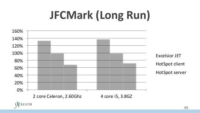 JFCMark(LongRun) 0% 20% 40% 60% 80% 100% 120% 140% 160% 2coreCeleron,2.60Ghz 4corei5,3.8GZ ExcelsiorJ...