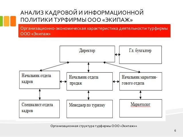 дипломная презентация по кадровой политике 6 АНАЛИЗ КАДРОВОЙ И ИНФОРМАЦИОННОЙ ПОЛИТИКИ